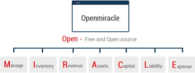 Openmiracle::